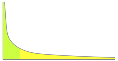 graph example of long tail distribution.